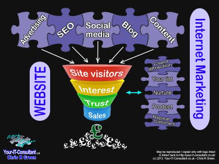 Example Diagram - Website &  Internet Marketing Funnel Summary - Chris R Green